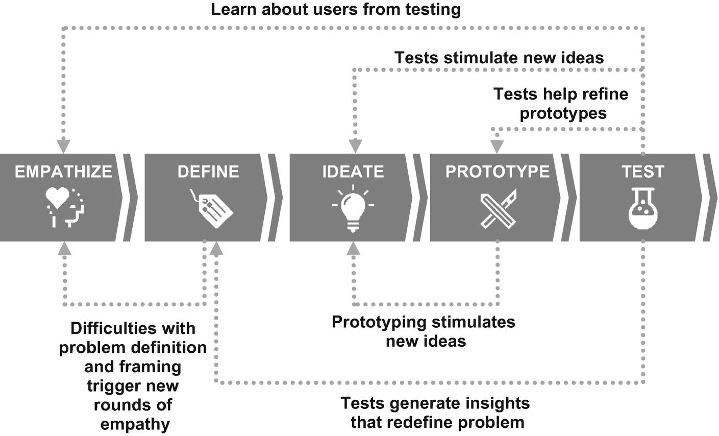 Redefine the Problem: The Design Thinking Path | SpringerLink