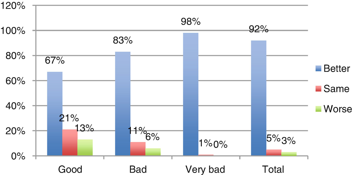 Quality-of-Life Evaluation During Treatment of Hyperhidrosis