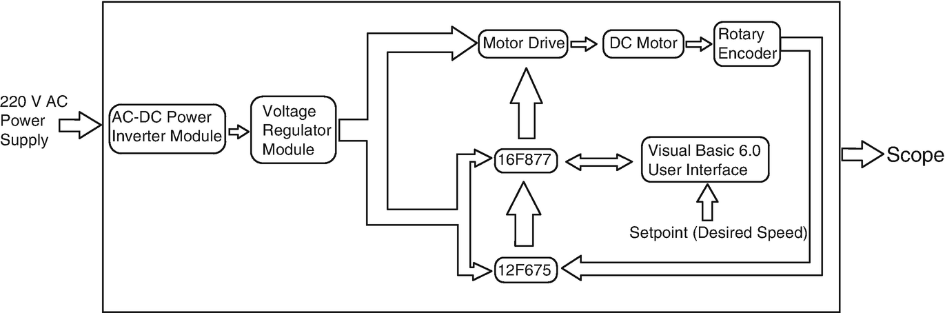 Complete Design of a Hardware and Software Framework for PWM