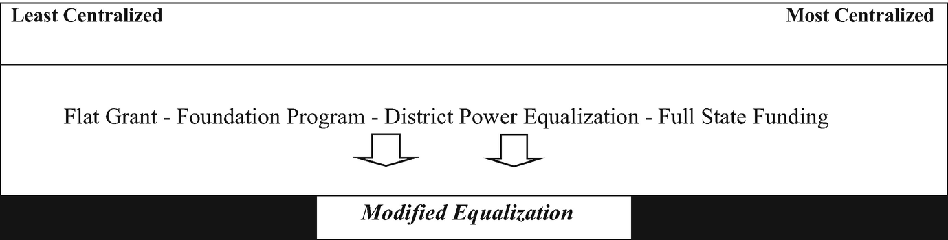 The Early Grades Are Key To Equalizing >> A Historical And Conceptual Overview Of School Finance Equalization