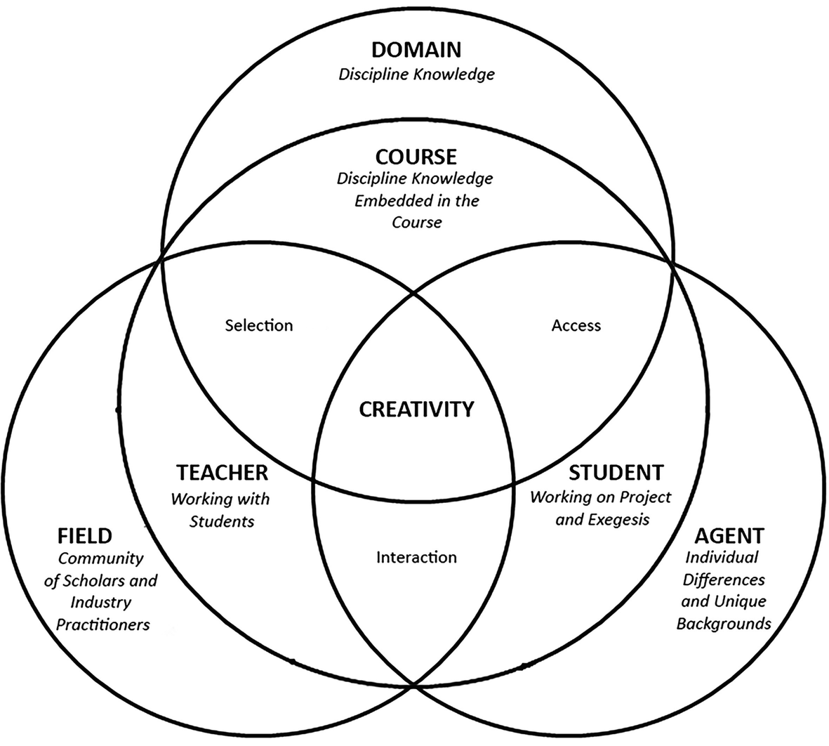Discipline Practices Erect Detours For >> Developing Curriculum And Courses Using Systems Centred Learning