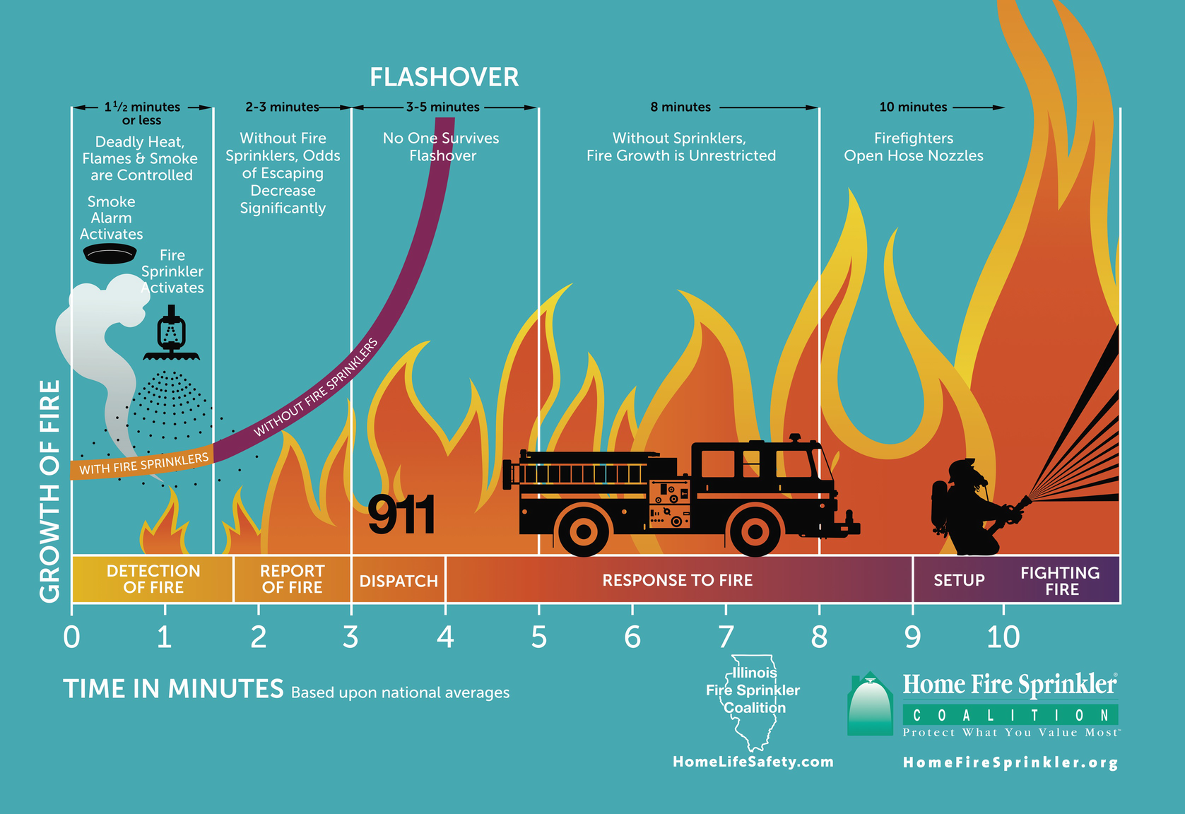 Unwanted Fire and Fire Growth | SpringerLink on