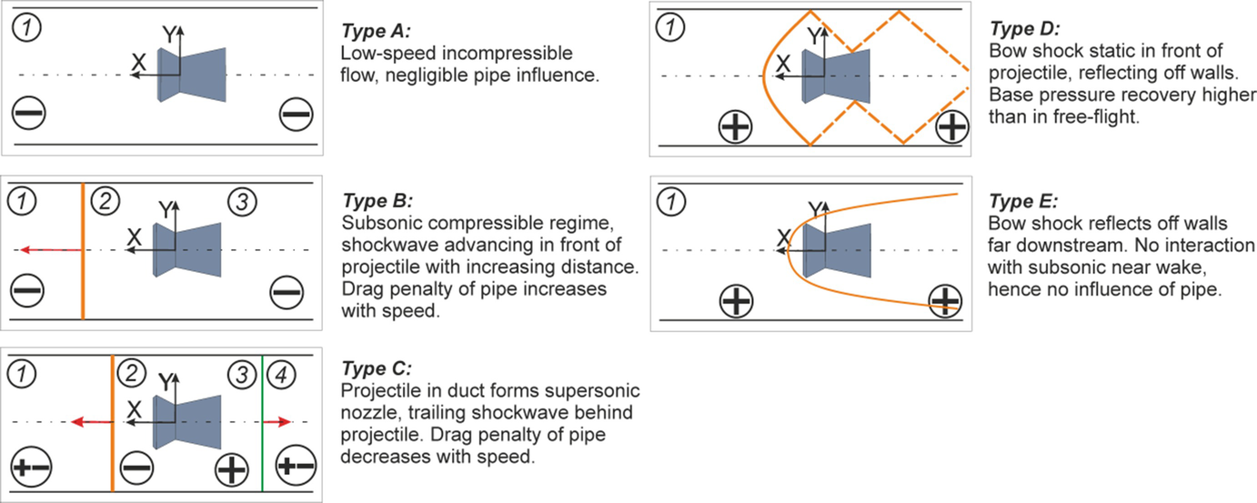 In-Pipe Aerodynamic Characteristics of a Projectile in