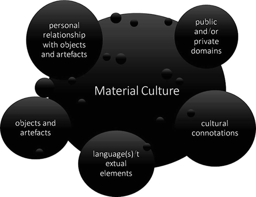 Fig 1 Components Of Material Culture Visualised