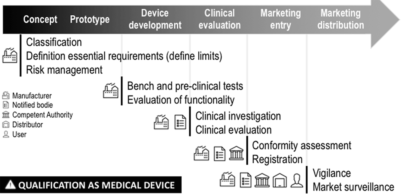 Ambient Assisted Living as Medical Devices: A European Perspective