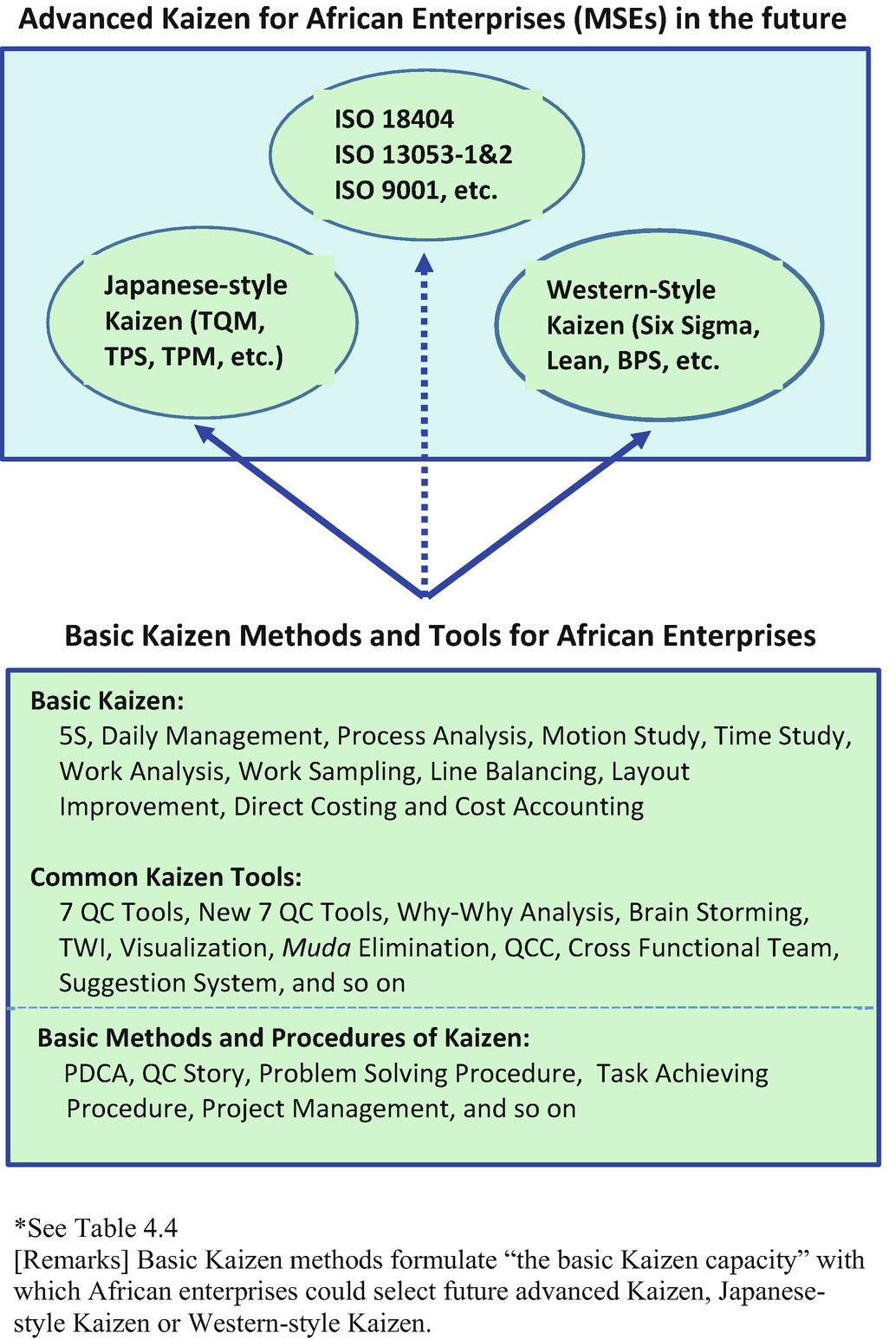 Kaizen and Standardization | SpringerLink
