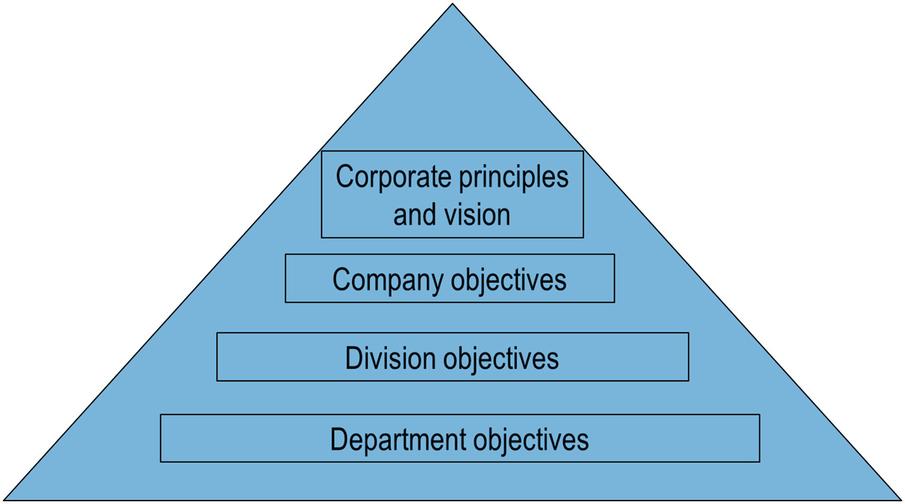 Tools of Ethics for Management | SpringerLink