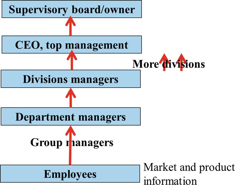 Tools of Ethics for Management   SpringerLink