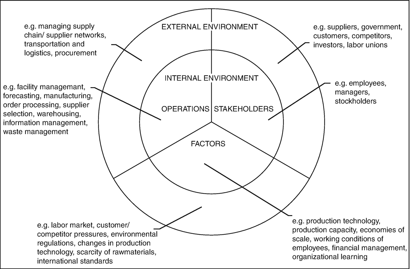 Socially Responsible Production and Operations Management