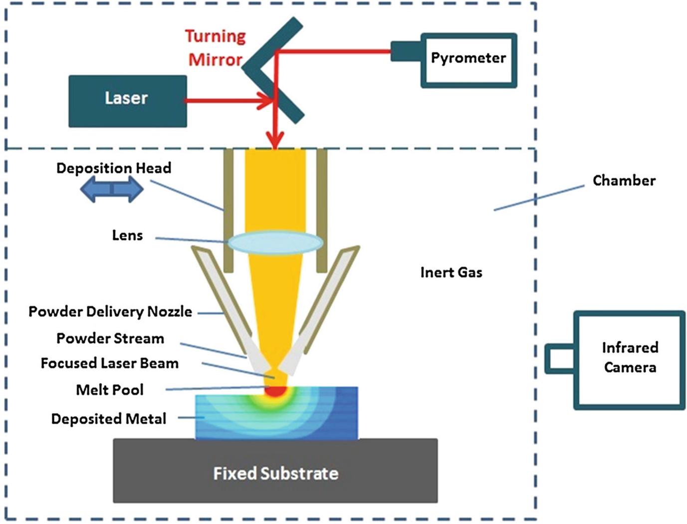 Laser-Based Additive Manufacturing of Lightweight Metal Matrix