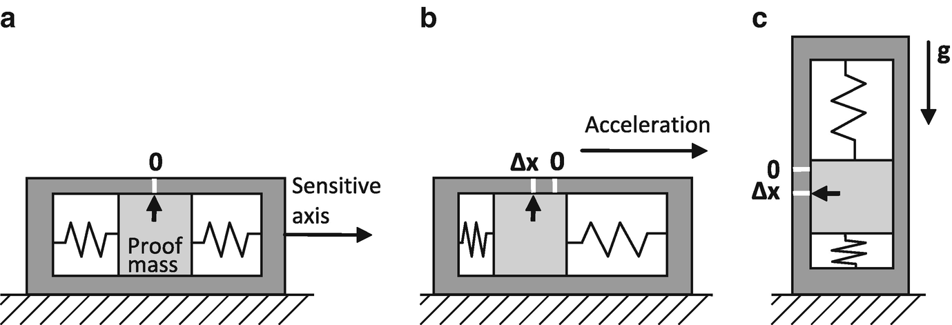 Inertial Sensors and Their Applications | SpringerLink