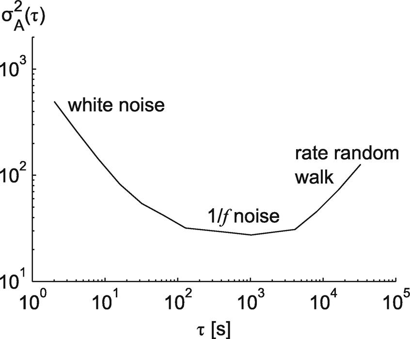 Inertial Sensors and Their Applications | SpringerLink