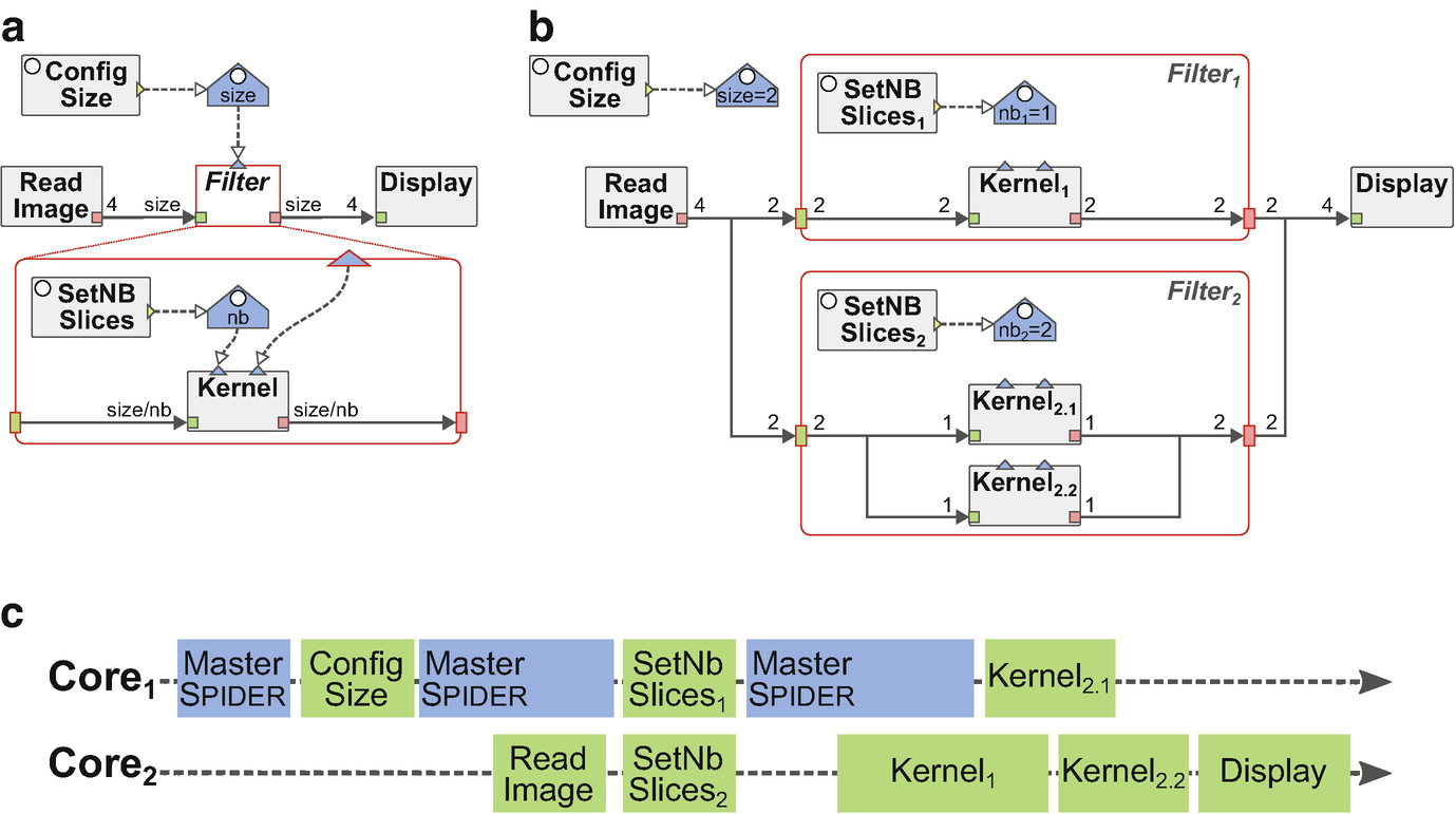 Dataflow Modeling for Reconfigurable Signal Processing