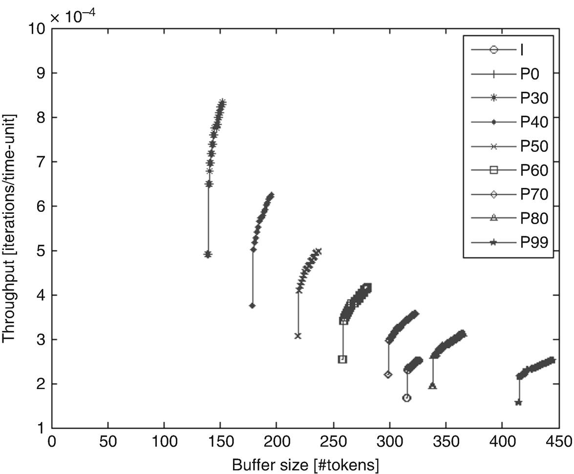 Dynamic Dataflow Graphs Springerlink Mp3 Fm Transmitter Circuit Diagram Review Ebooks Open Image In New Window