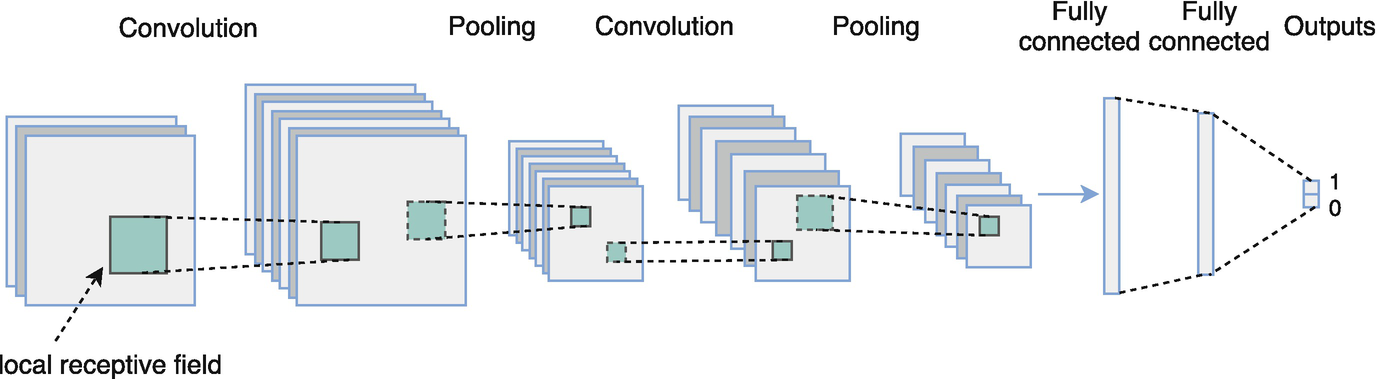 Deep Neural Networks: A Signal Processing Perspective