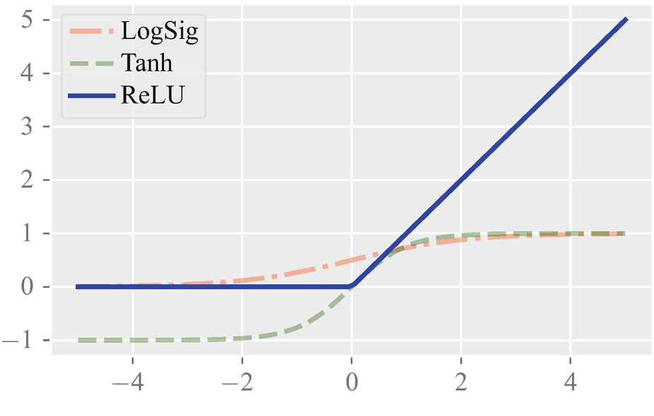 Deep Neural Networks: A Signal Processing Perspective   SpringerLink