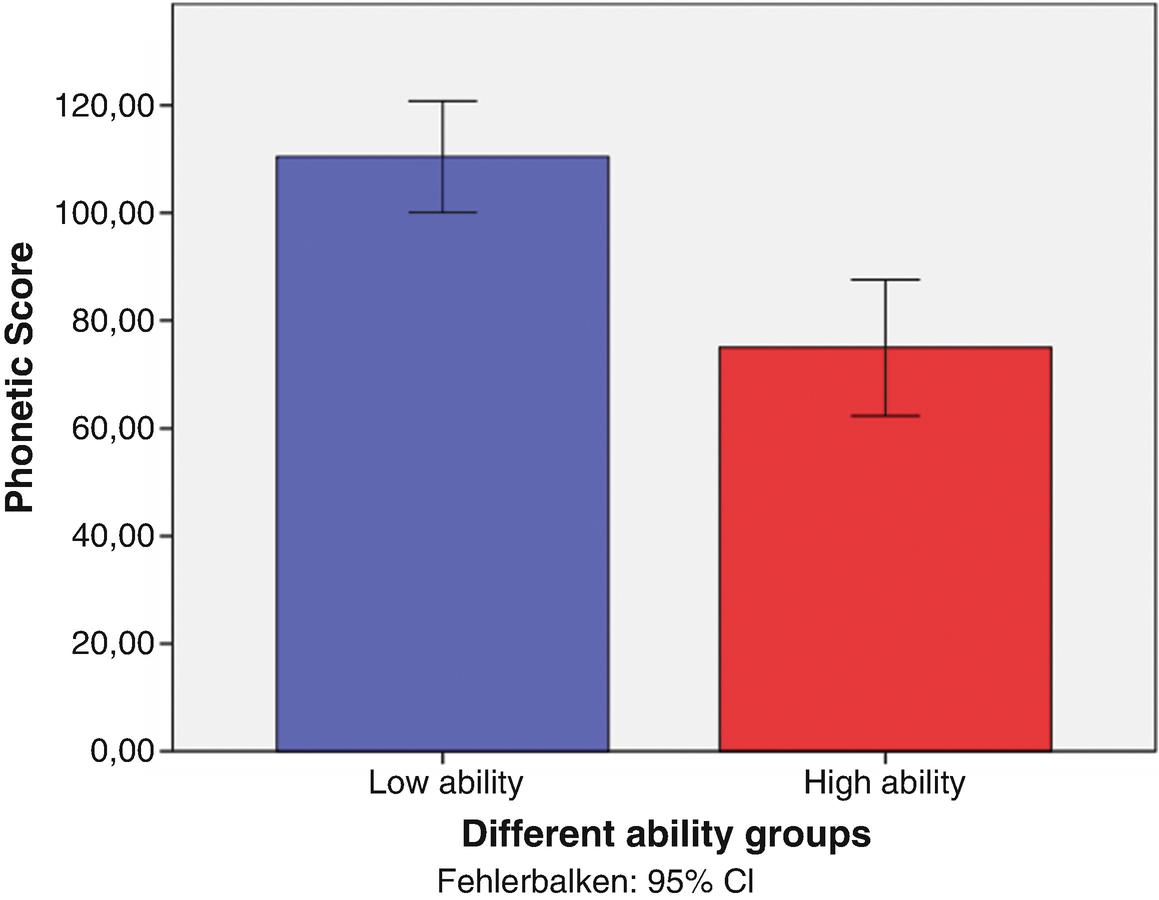 Language Transfer vs  Language Talent? Individual