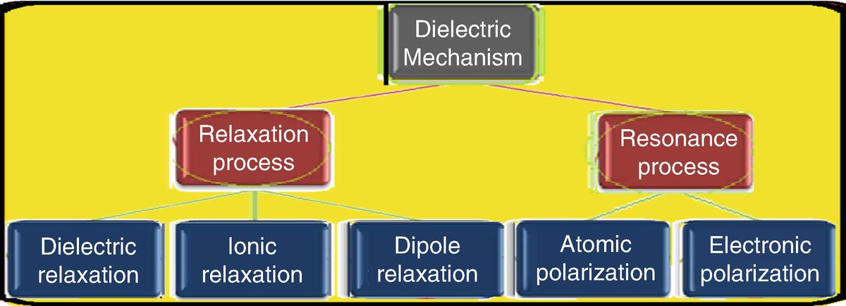 Dielectric Polymers | SpringerLink
