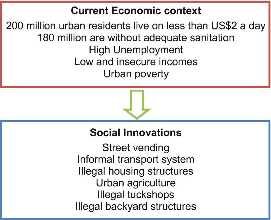 Social Innovations as a Response to Municipal Failures in