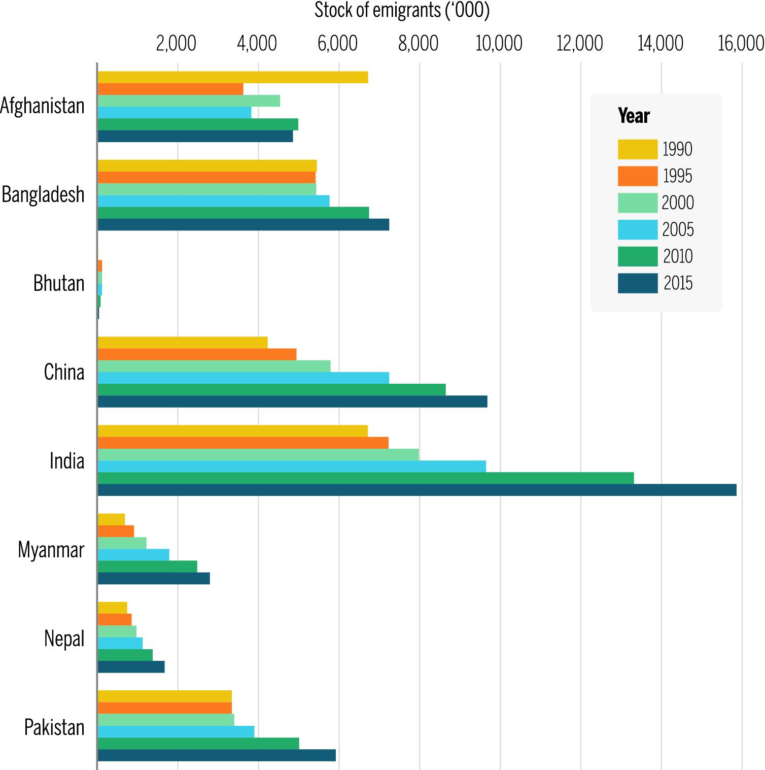 Migration in the Hindu Kush Himalaya: Drivers, Consequences, and ...