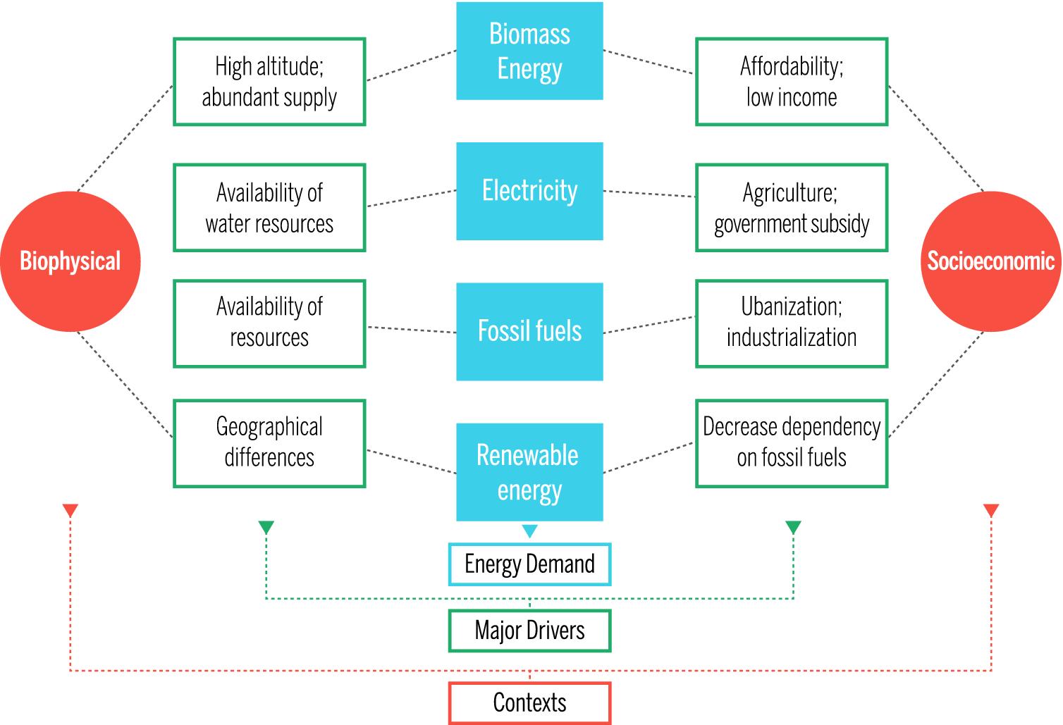 Meeting Future Energy Needs in the Hindu Kush Himalaya | SpringerLink
