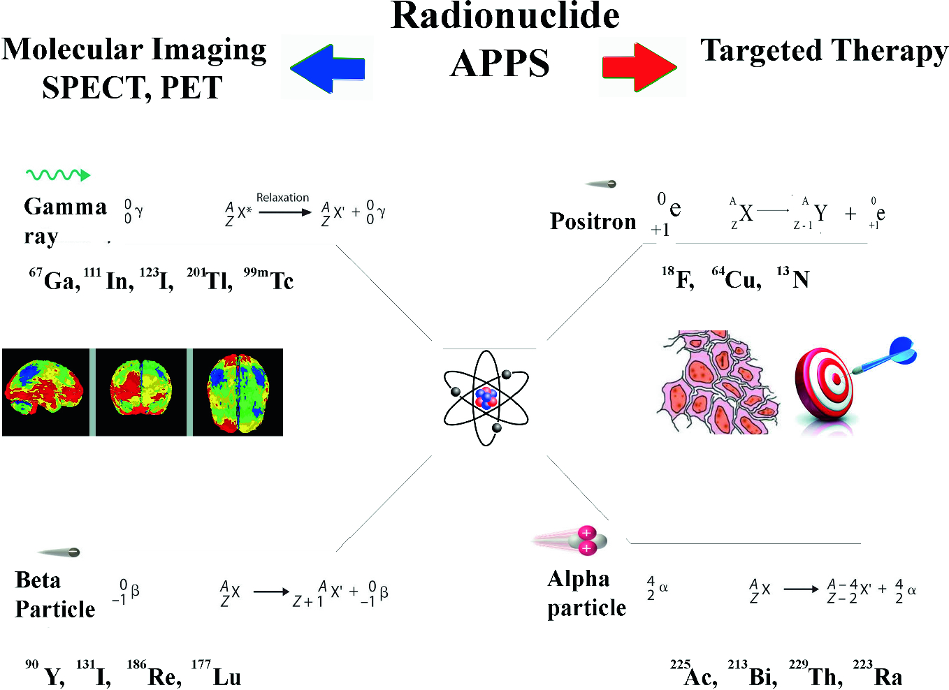 Dual-Targeted Therapy and Molecular Imaging with
