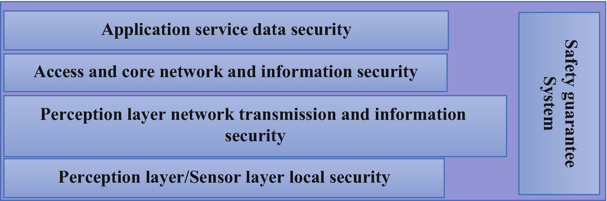 Security Challenges and Concerns of Internet of Things (IoT