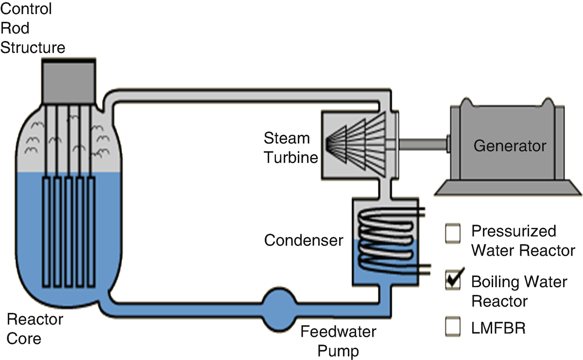 A Combined Cycle Power Conversion System For Small Modular Reactor Plant Diagram Boiling Water Open Image In New Window Fig 415 Typical
