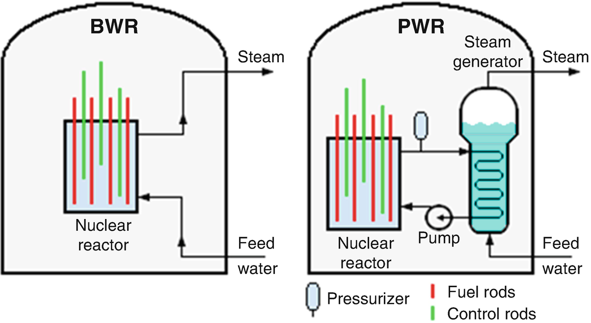 A Combined Cycle Power Conversion System For Small Modular Reactor Nuclear Plant Layout And Operation Fig 416 Steam Generation