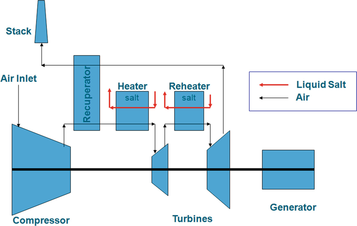 A Combined Cycle Power Conversion System for Small Modular Reactor ...