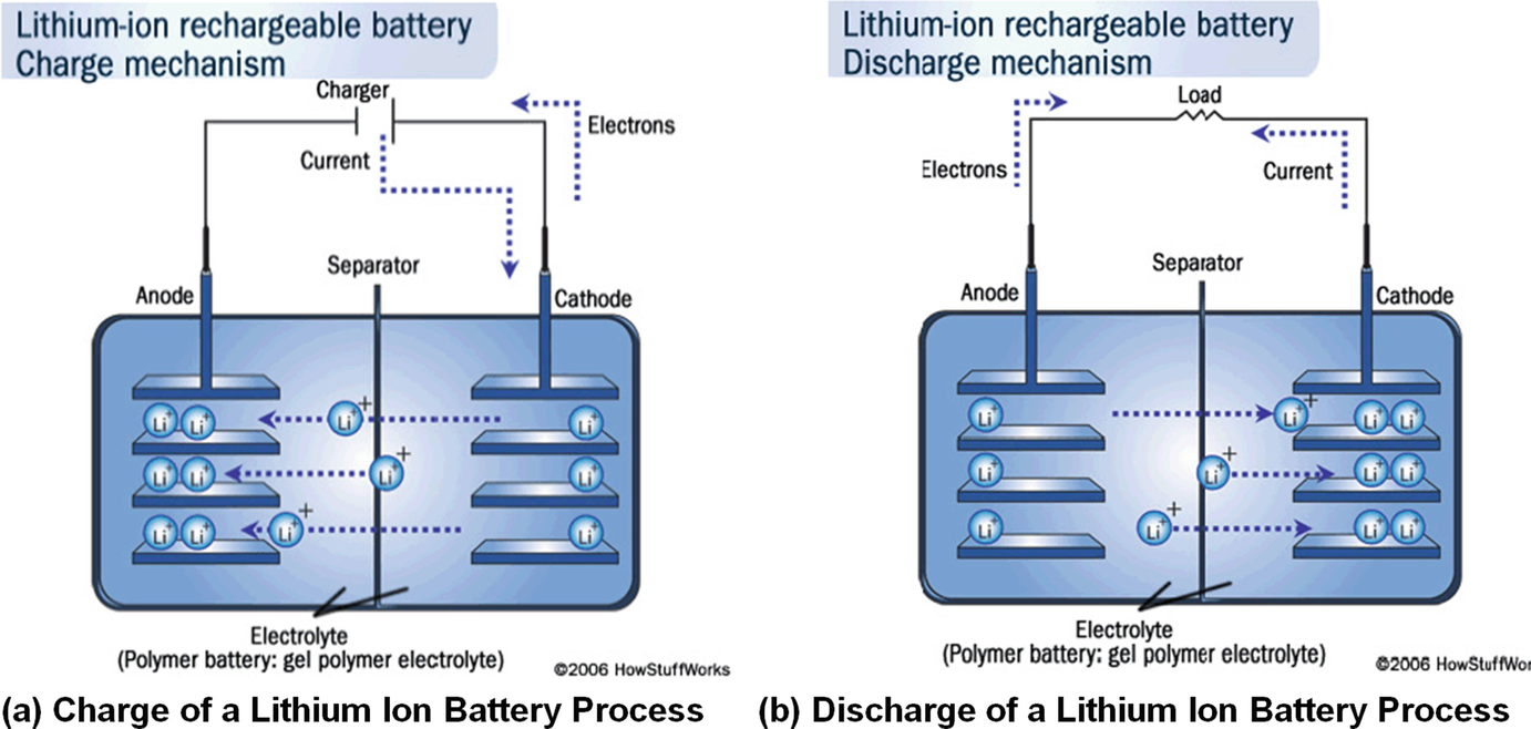 Energy Storage Technologies And Their Role In Renewable Integration Besides 24 Volt Battery Bank Wiring Likewise Fig 821 Lithium Ion