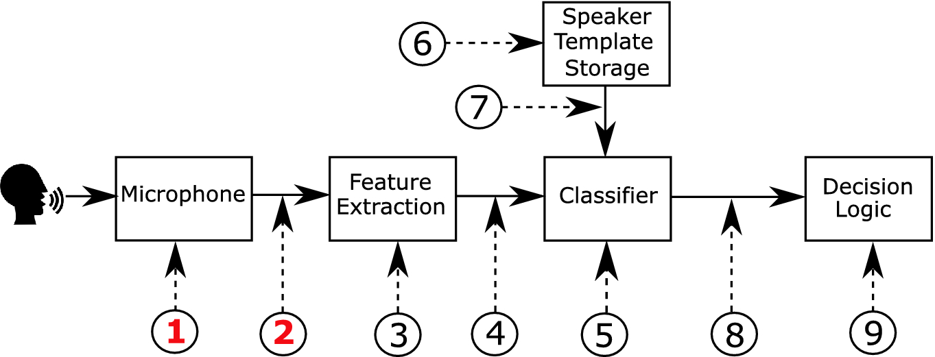 Introduction to Voice Presentation Attack Detection and Recent