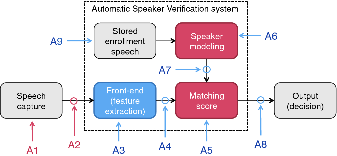 A Cross-Database Study of Voice Presentation Attack