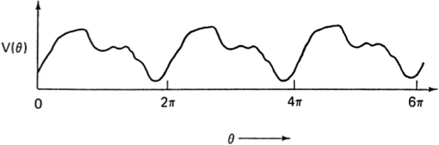 Spectral Analysis and Fourier Series   SpringerLink