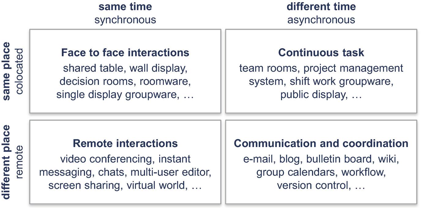 Collaborative Data Management | SpringerLink
