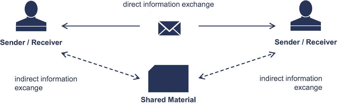 Collaborative Data Management   SpringerLink