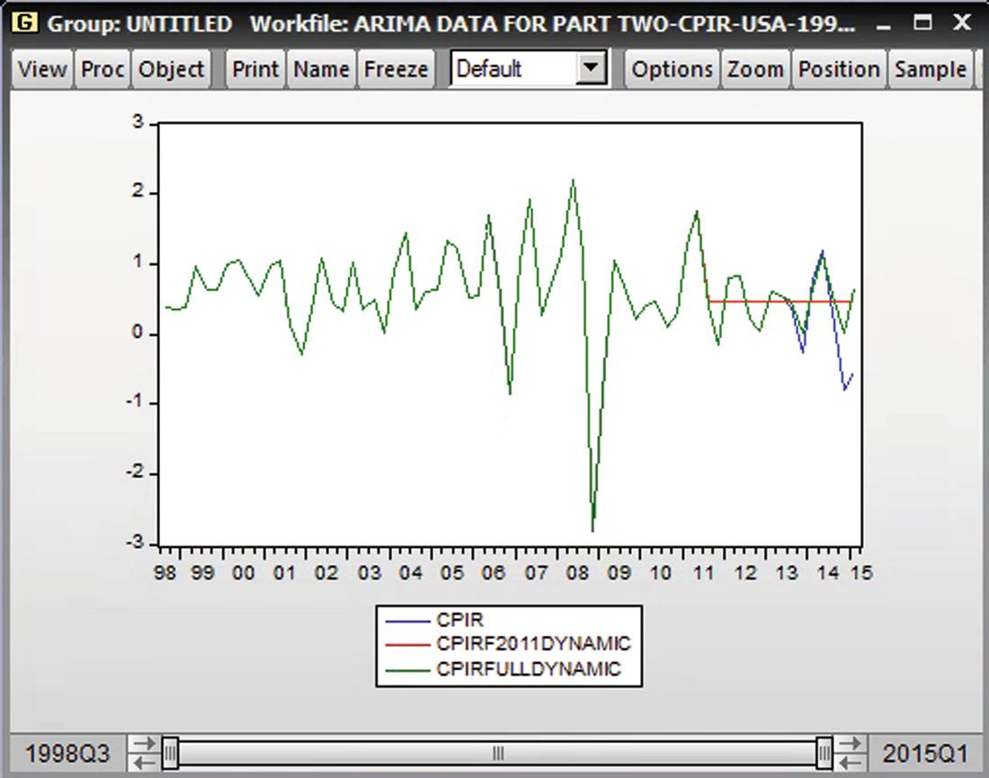 Economic Forecasting using ARIMA Modelling | SpringerLink