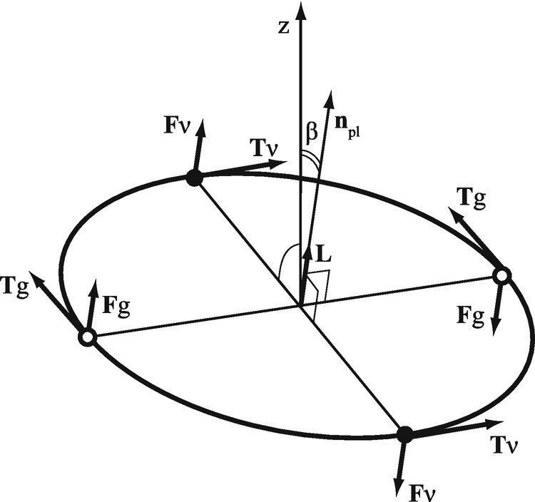 Relativistic Twisted Accretion Disc