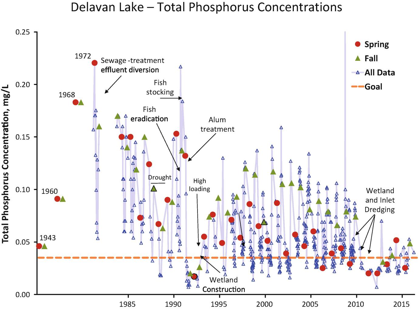 Nutrient Budgets in Lakes | SpringerLink