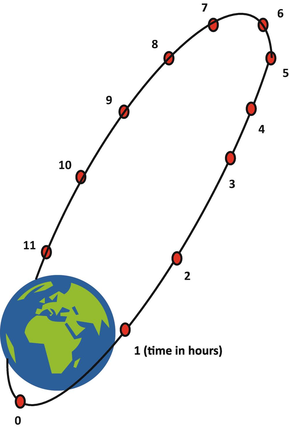 Satellite Technology | SpringerLink