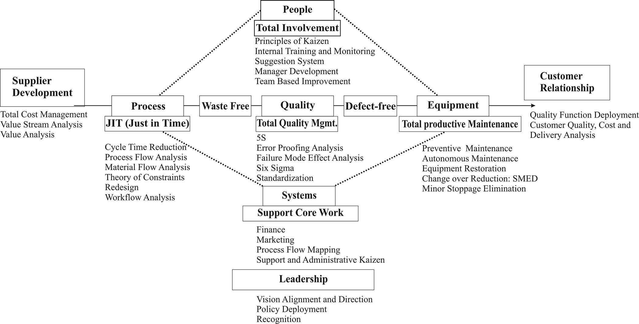 Introduction Springerlink Process Flow Diagram Html Open Image In New Window