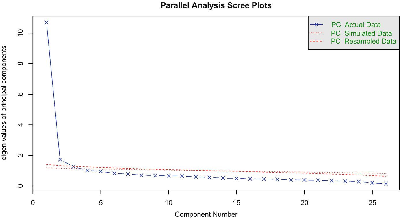 Factor Analysis | SpringerLink