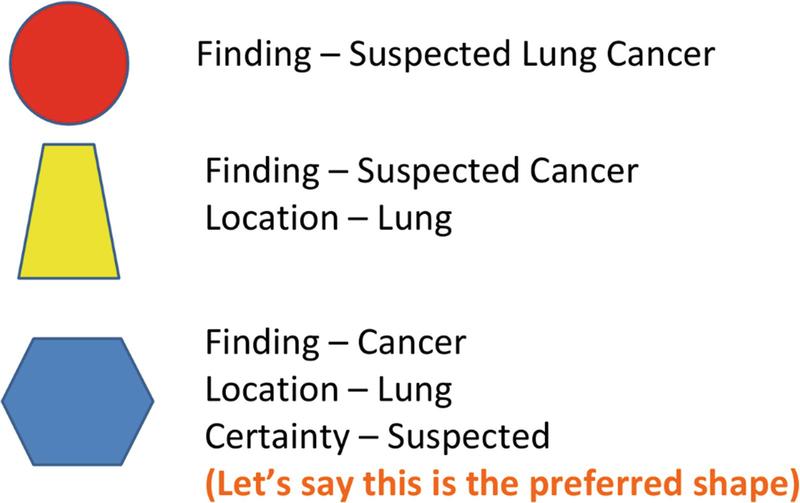 Health Information Exchange | SpringerLink