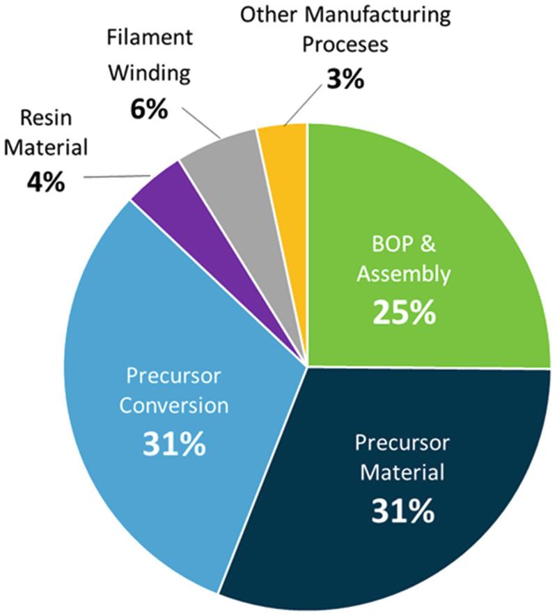Hydrogen Storage Processes and Technologies   SpringerLink