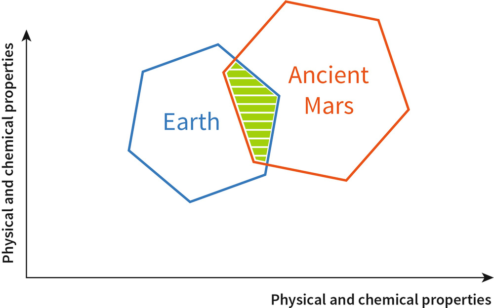 Life on Earth and in Space | SpringerLink