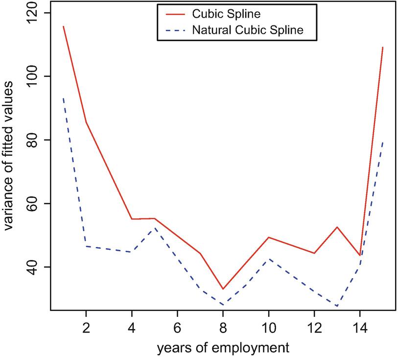 Cubic Splines and Additive Models | SpringerLink