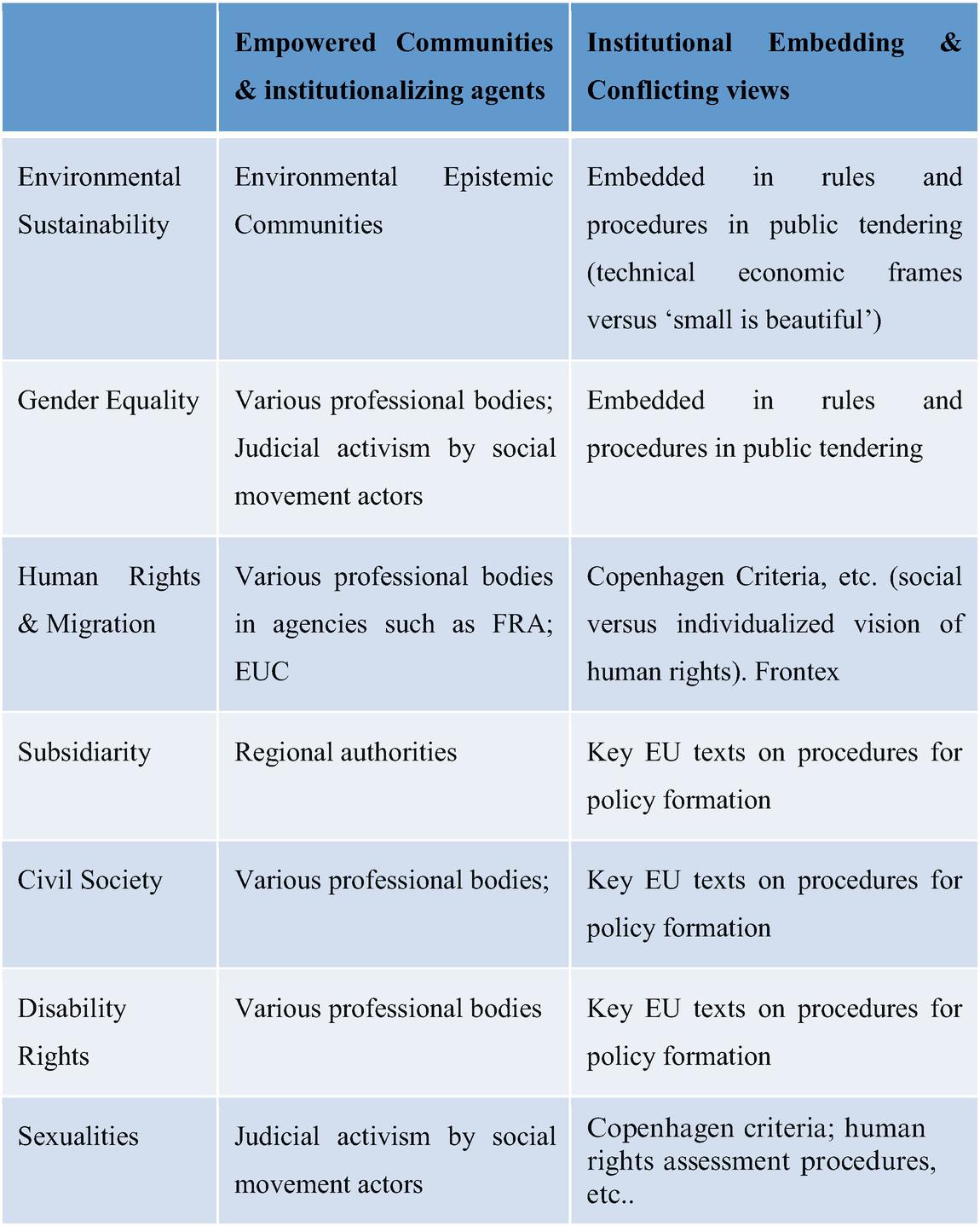 Populism, EU Institutions and Civil Society | SpringerLink