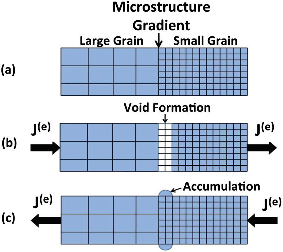 Time-to-Failure Models for Selected Failure Mechanisms in Integrated
