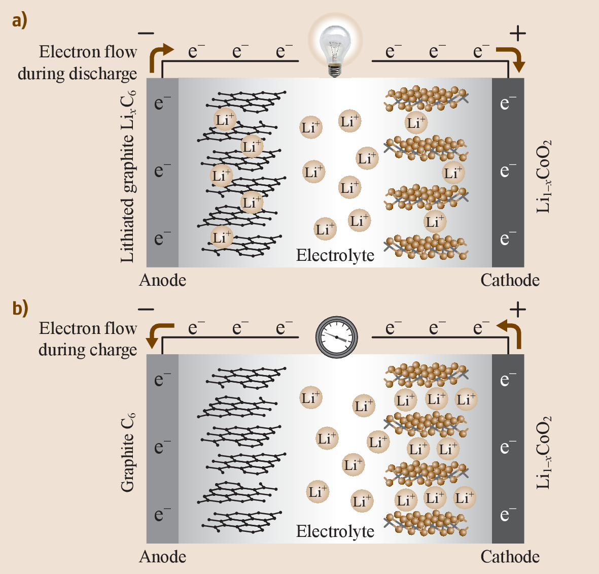 Différence Vitrocéramique Et Induction glasses and glass-ceramics for solid-state battery