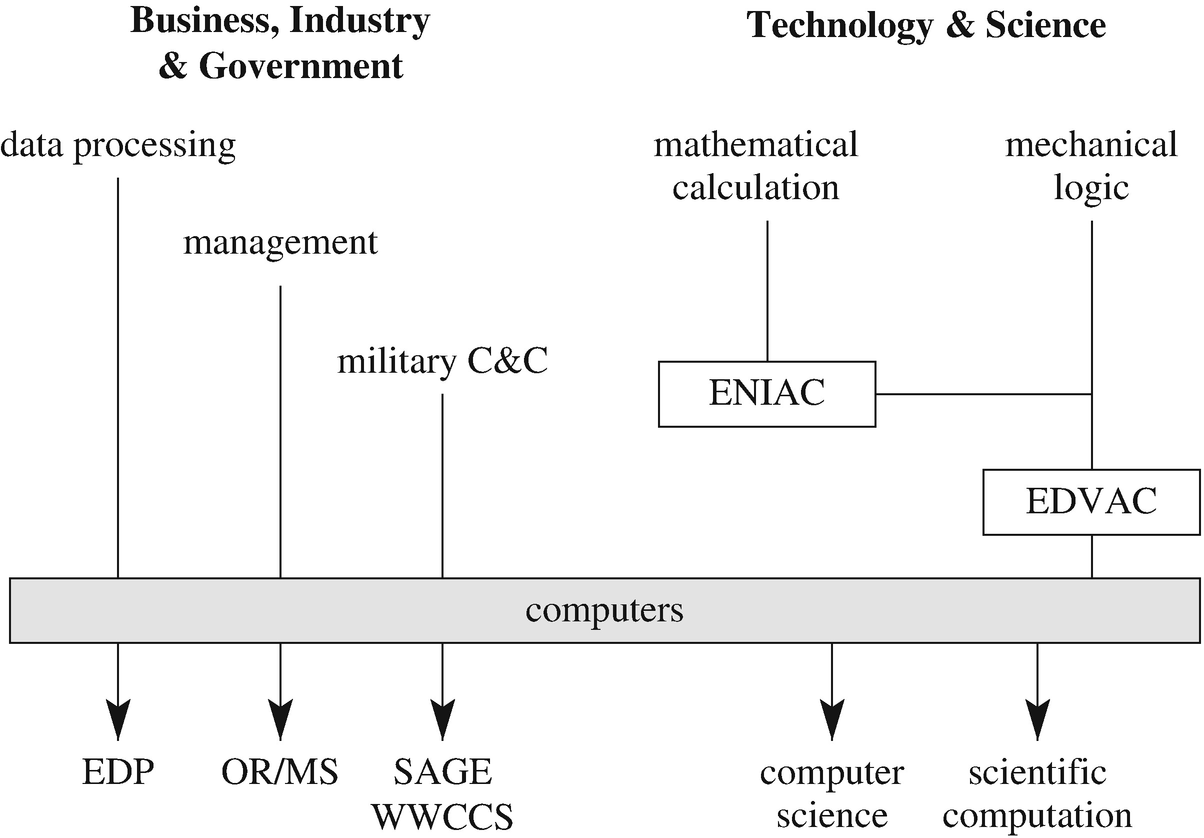 The Mathematical Origins of Modern Computing   SpringerLink